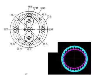 谐波齿轮-1