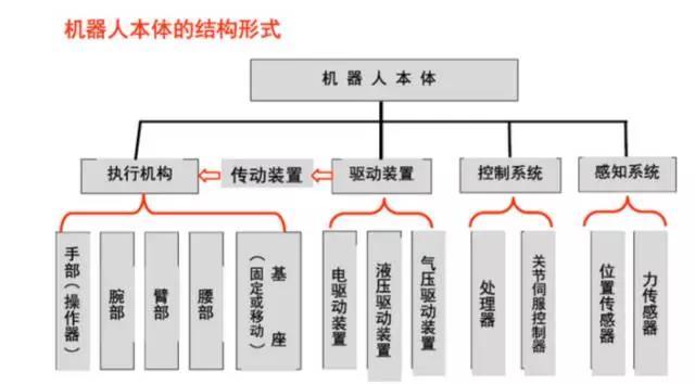 机器人本体结构图-1